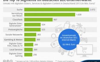 Statistik: die 10 umsatzstärksten Anwendungen im Internet