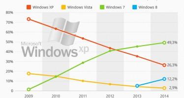 Windows XP nach Supportbeendigung noch immer beliebter als Windows Vista