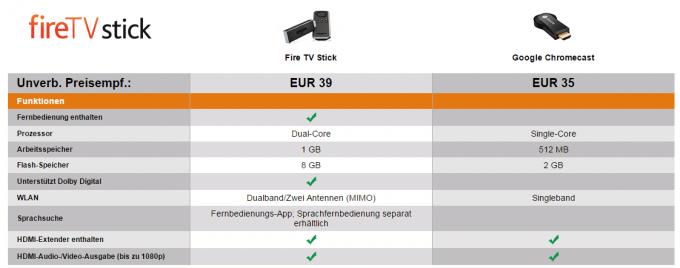 Amazon Fire TV Stick im Vergleich zum Chromecast Amazon Fire TV Stick Amazon Fire TV Stick in Deutschland vorbestellbar Fire TV Stick vs Google Chromecast 680x268
