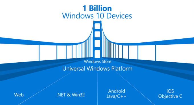 Build 2015 - 1 Milliarde Windows 10 Geräte sollen in nur drei Jahren erreicht werden build 2015 Microsoft Build 2015 – von Webbrowser bis Visual Studio für Mac und Linux build1220150429 web 680x369