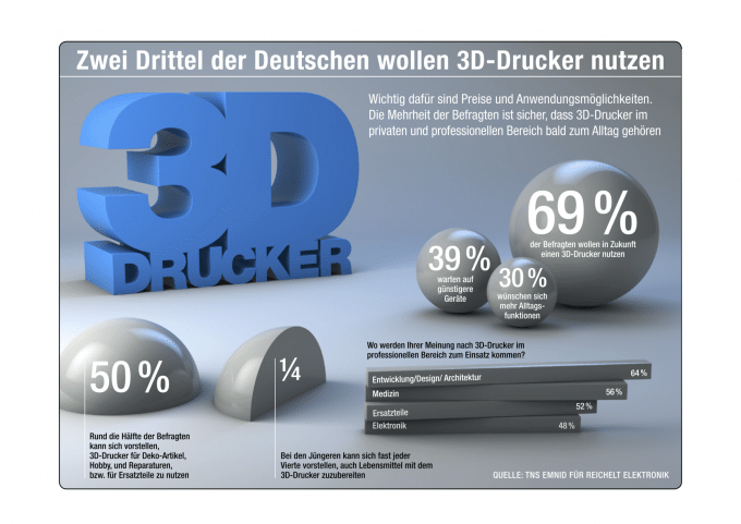 3D-Drucker sind beliebt 3d-drucker 3D-Drucker: Die Lösung für jede Lebenslage? 3D Drucker Reichelt web 680x481