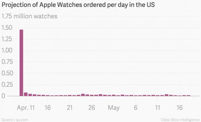 Apple Watch: Verkauf bricht ein Apple Watch Apple Watch: weitere Verkaufszahlen bekannt – nur der erste Tag Top? projection of apple watches ordered per day in the us watches chartbuilder 3 680x414