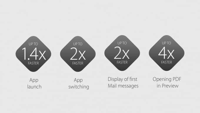 """OS X El Capitan lässt den Mac """"rennen"""" os x el capitan OS X El Capitan bekommt Window Management und erinnert an Windows 9553b1845885cb9e7d929ce807963b74c4609aef expanded large 2x 680x383"""
