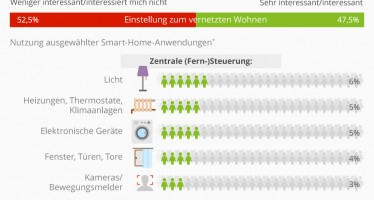 Deutsche interessieren sich nicht für Smart-Home