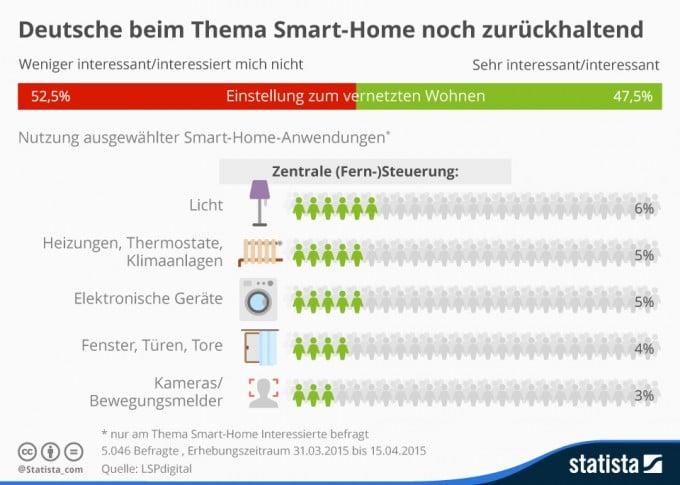 Deutsche interessieren sich nicht für Smart-Home Automatisierung Smart-Home Deutsche interessieren sich nicht für Smart-Home infografik 3584 smart home interesse und nutzung in deutschland n 680x485
