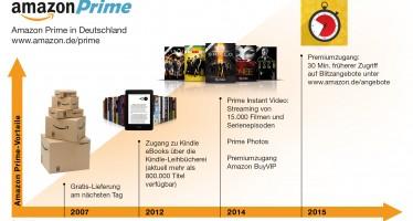 Amazon erweitert Features von Prime-Mitgliedschaft