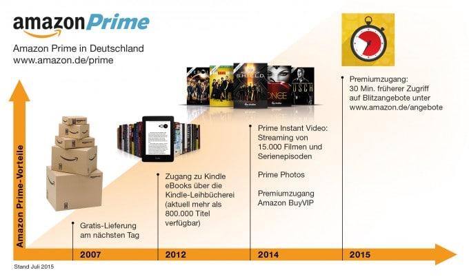 Amazon erweitert Funktionalität von Prime-Mitgliedschaft amazon prime Amazon erweitert Features von Prime-Mitgliedschaft prime infografik 2015 680x405