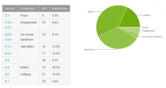 Jelly Bean mit mehr Installationen als Android Lollipop Android Android 5 Lollipop: Marktanteil unter 20 Prozent Verteilung Android 680x362