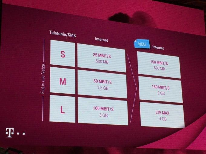 Neue MagentaMobil-Tarife der Telekom telekom Telekom Pressekonferenz bestätigt altes Wissen – eigenes Tablet als Fernbedienung IMG 9493 e1441364185706 680x510