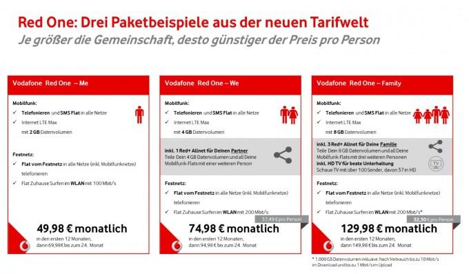 Vodafone Red One - das sind die Leistungen vodafone Datenvolumen teilen: Vodafone führt Red One Tarife ein PM 2
