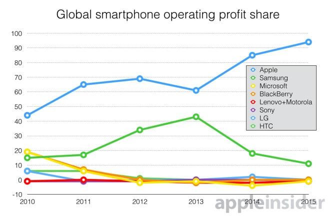 Die Smartphone-Gewinne 2015 Apple Apple verbucht 94 Prozent aller Smartphone-Gewinne Smartphone Gewinn in Prozent