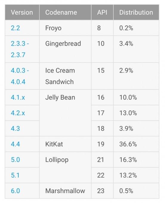 Android_Marshmallow_mit_langsamer_Verteilung Android Android 6.0 weiterhin mit geringstem Marktanteil – Android KitKat führt Android Marshmallow mit langsamer Verteilung 553x680