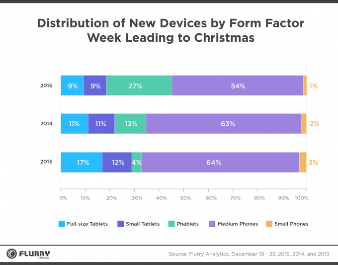 Anzahl aktivierter Geräte an Weihnachten Apple Apple dominiert Weihnachtsgeschäft – Phablets sind im Kommen Anzahl aktivierte Geraete an Weihnachten 680x533