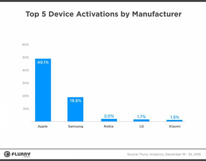 Apple verkauft am meisten mobile Geräte Apple Apple dominiert Weihnachtsgeschäft – Phablets sind im Kommen Apple verkauft am Meisten mobile Gereate 680x533