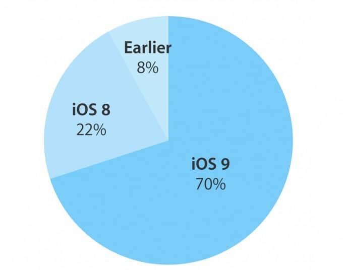 iOS 9 mit höchstem Anteil iOS 9 iOS 9 ist auf 70 Prozent aller iOS-Geräte installiert iOS 9 hoechster Anteil 680x536