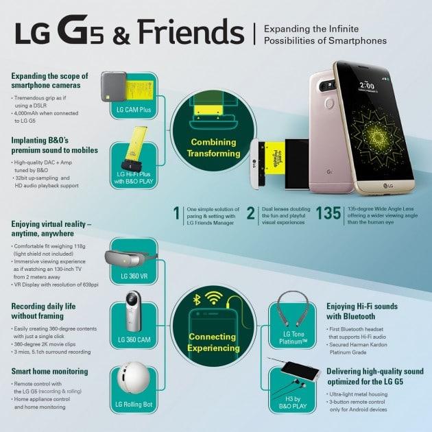LG G5 ist komplett modular lg g5 MWC 2016: ein modaleres LG G5 ist da Bild LG G5 Infografik 630x630