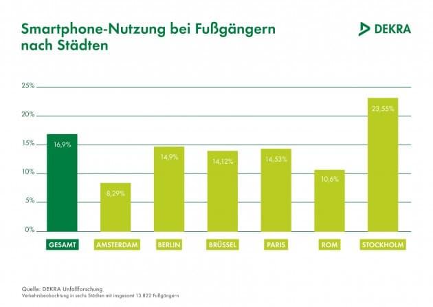 Stockholm und die Smartphonegefahr smartphone Studie zeigt: Smombies sind gefährliche Verkehrsteilnehmer Stockholm und die Smartphonegefahr 630x446