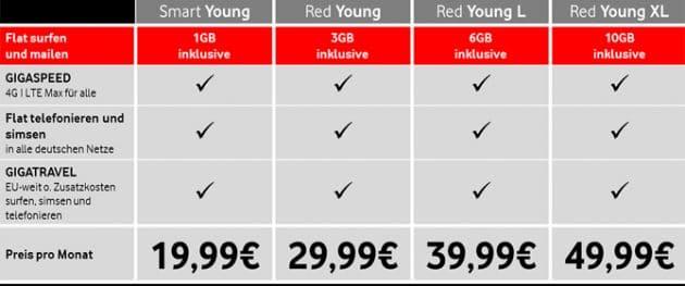 Vodafone Vodafone führt neue Youngster-Tarife für Mobilfunk ein Vodafone Youngster Tarife 630x263