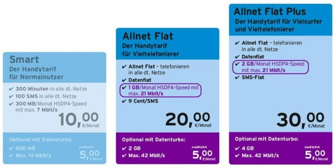 ac-c congstar allnet-flat Congstar Congstar Allnet-Flat mit doppeltem Datenvolumen und schnellerem Internet Congstar verbessert die Allnet Flat 660x331