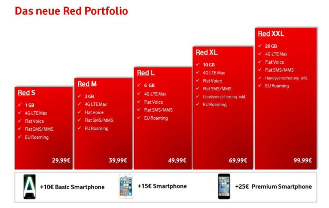 ac-c vodafone red ab 1. august 2016 Vodafone Neue Red Tarife bei Vodafone ab heute buchbar Vodafone RED ab August 660x417