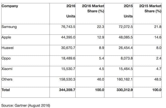 Smartphone_Markt_waechst smartphone Smartphone-Markt steigt weiter an, iPhones schwächeln Smartphone Markt waechst 660x431