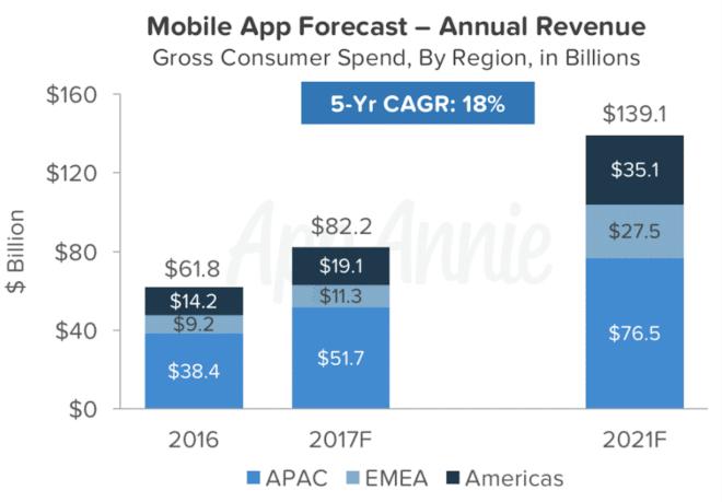 Umsatzwachstum von Apps bis 2021 App Android-Apps könnten Umsatz von iOS-Apps dieses Jahr erstmals schlagen App Umsatzwachstum 660x459