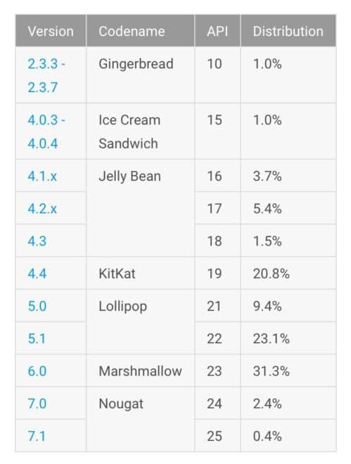 Wachstum Android Nougat im März Android Nougat Android Nougat verzeichnet größtes Wachstum seit Veröffentlichung Wachstum Android N 499x660