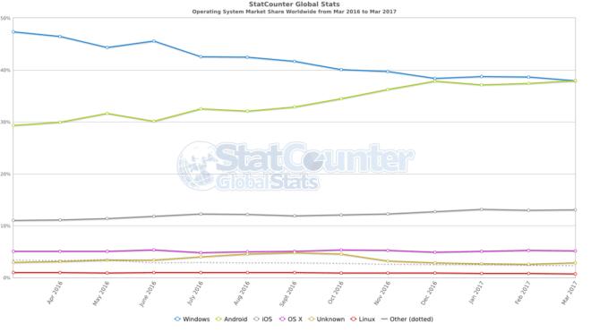 Verteilung der Betriebssysteme im März 2017 android Android ist erstmals verbreitetste Betriebssystem weltweit StatCounter os combined ww monthly 201603 201703 660x371