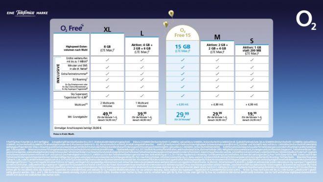 o2 15 Jahre O2: Telefónica spendiert Kunden 15 GB Datenvolumen im Monat 15Jahre o2 Tabelle 1280x720 660x371
