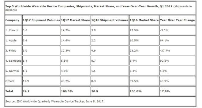 Verkäufe von Wearables im 1. Quartal 2017 [object object] Wearables: Apple und Xiaomi überholen Spitzenreiter Fitbit im letzten Quatal idc wearables q1 2017 660x352