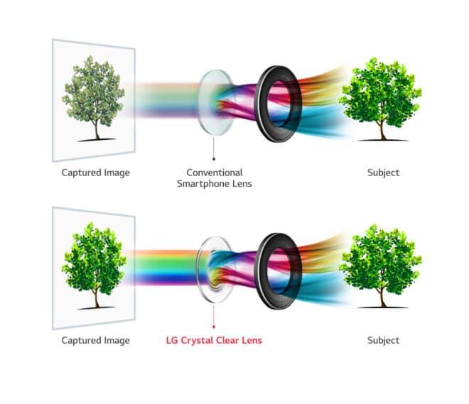 LG V30 Crystal Clear lg v30 LG V30 soll neue Maßsstäbe in der Smartphone-Fotografie setzen Bild LG V30 Crystal Clear Lens 660x569