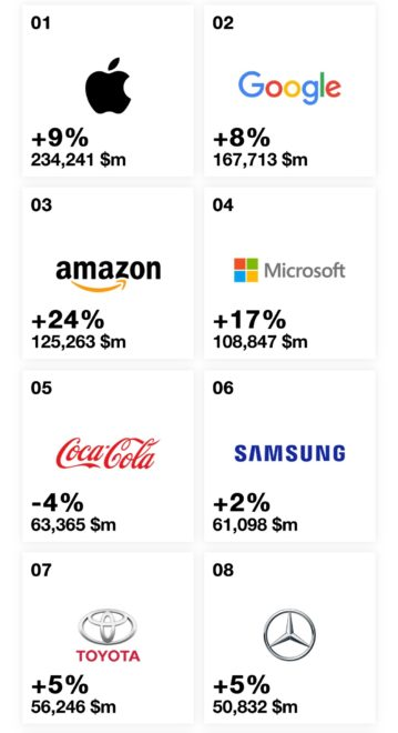 Weltweit wertvollste Marken 2019 - Infografik - Interbrand  Apple, Google, Amazon, kein Facebook: Das sind die wertvollsten Marken der Welt Rankings 2019 Best Global Brands Best Brands Interbrand 359x660